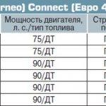 Предложения Ford Transit (Tourneo) Connect (Евро 4) на вторичном рынке Европы